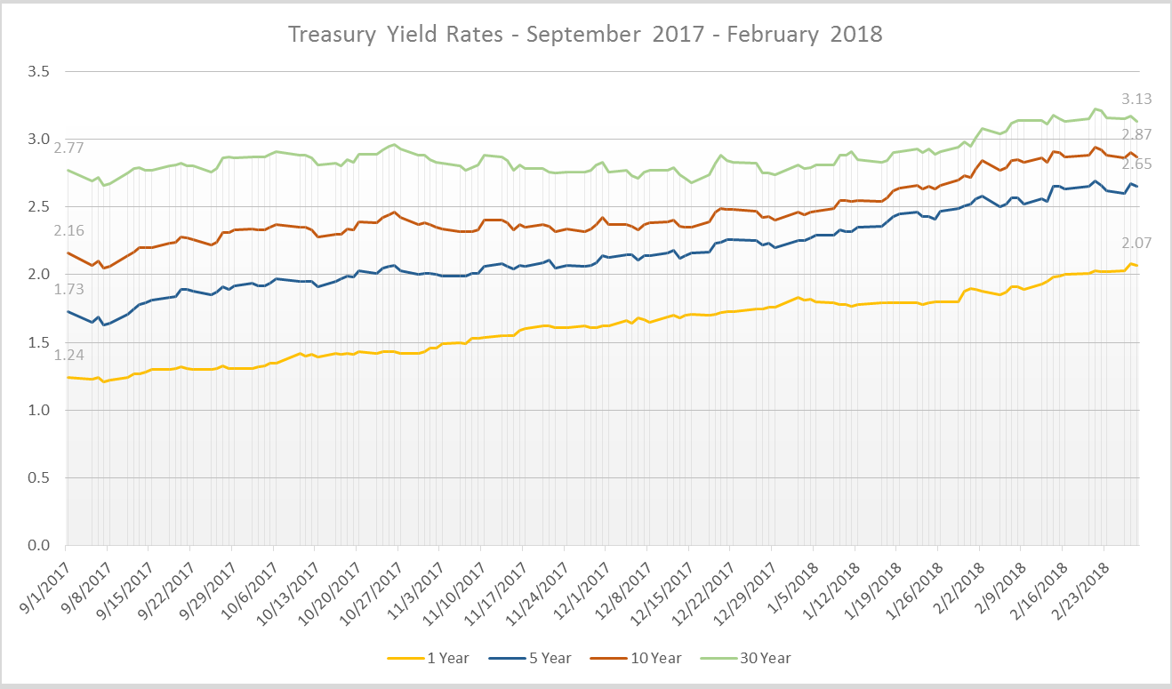 Latest interest rates